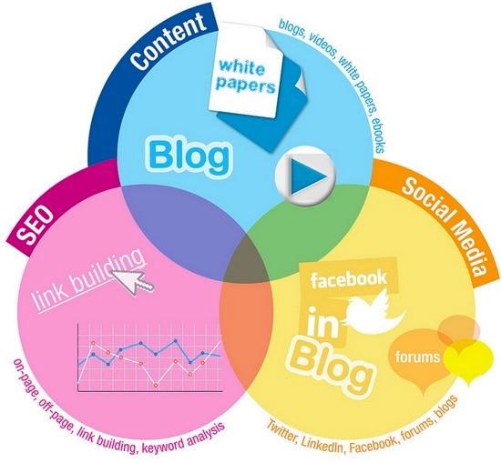 نقش کانالهای توزیع در تدوین استراتژی محتوا
