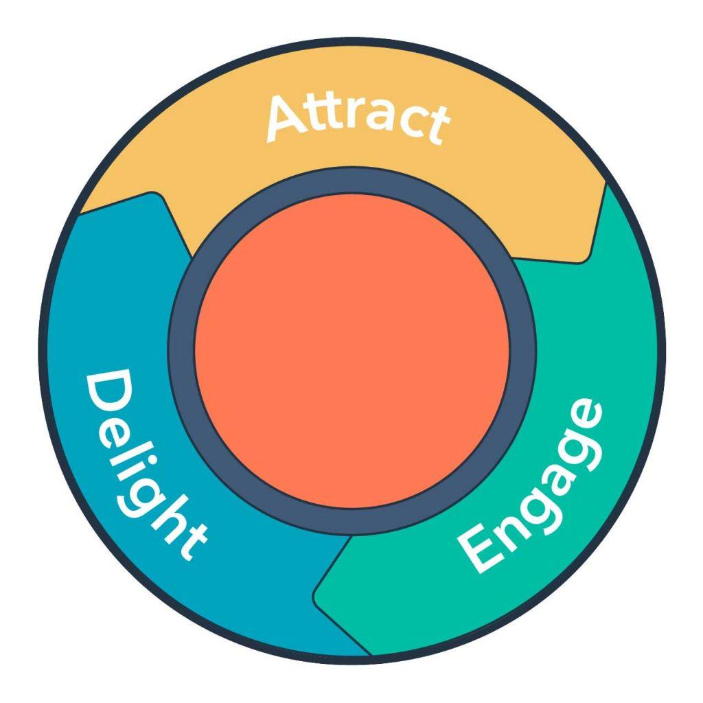 بازاریابی جاذبه ای از سه گام اصلی تشکیل میشود
