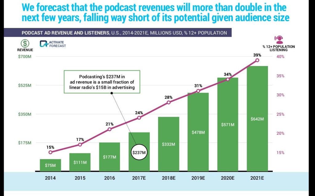درآمد تولید پادکست و محتوای صوتی