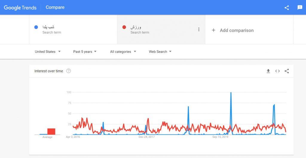 مقایسه گوگل ترند یک کلمه همیشه سبز و یک کلمه مناسبتی