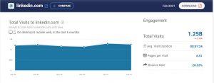 آمار استقبال از لینکدین در سایتهای تحلیلی